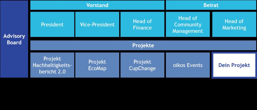 oikos-struktur_dein-projekt_161007